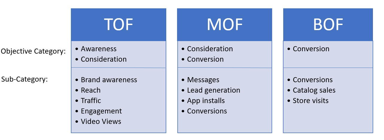 Facebook objectives in the funnel chart