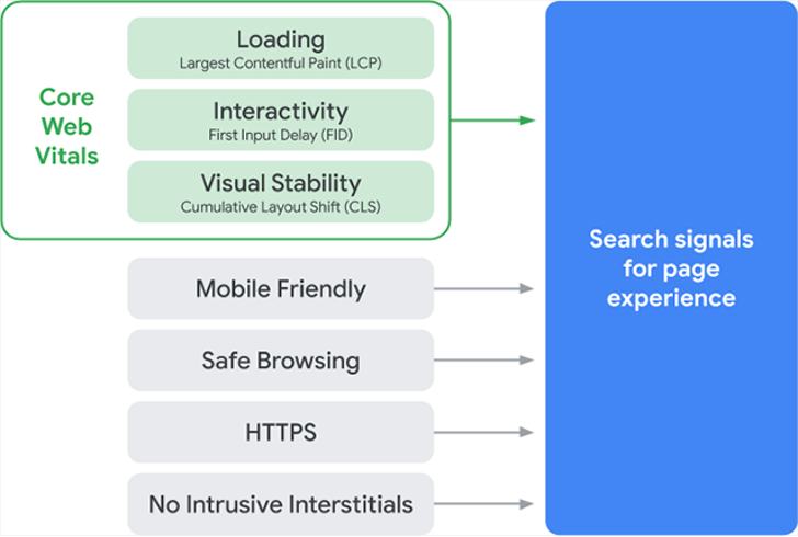 The Page Experience Update & Core Web Vitals: What You Need To Know