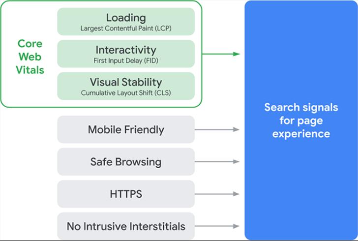 google page experience algorithm update core web vitals diagram