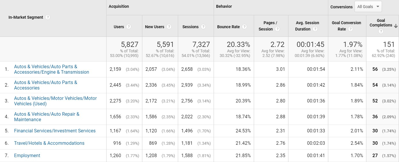 Google analytics In-Market Segment report