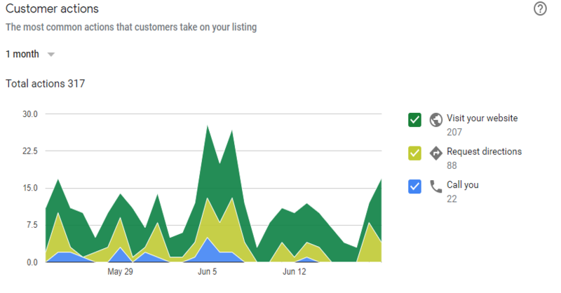 google-my-business-customer-actions