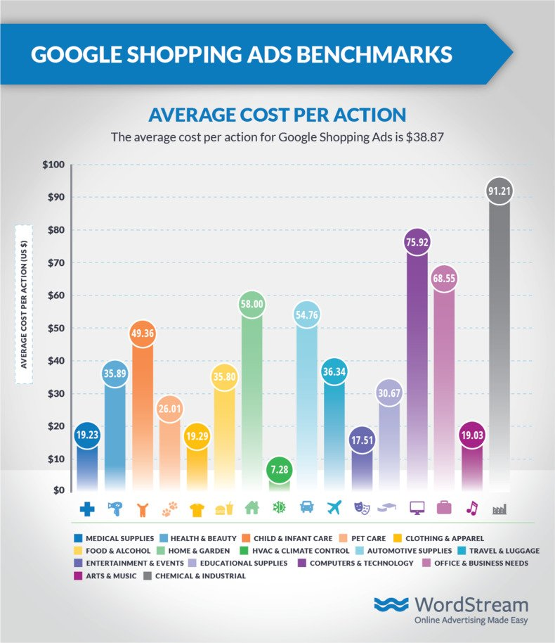 shopping-ads-benchmarks-google-cpa