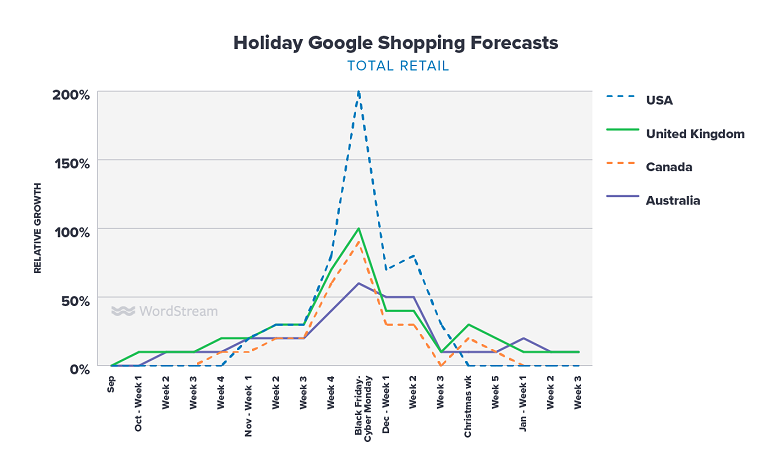 Google Shopping holiday forecasts for total retail graph
