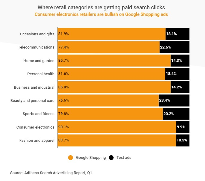 Google shopping reviews graph of paid search clicks