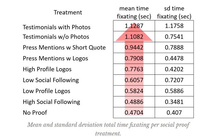 Google shopping reviews social proof graph