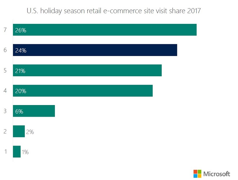 holiday shopping statistics 2018 site visits