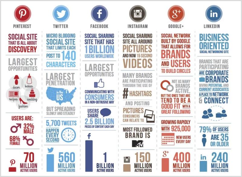 how to become a social media influencer—social platforms compared