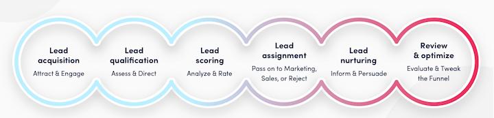 6-step lead generation process