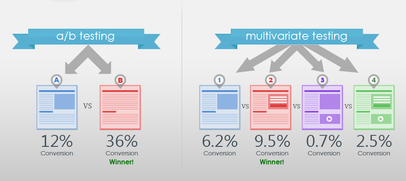 optimzing funnel with psychographic ab testing multivariate testing