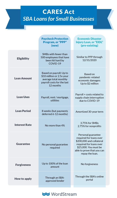 Paycheck Protection Plan vs  SBA's Economic Injury Disaster Loan