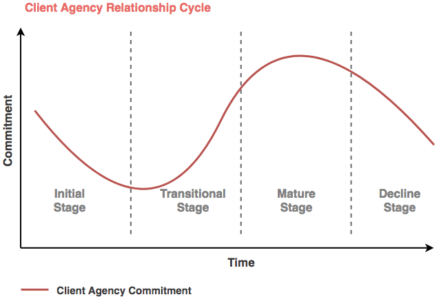 client relationship over time graph