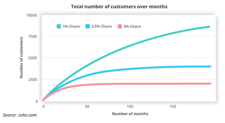 reduce customer churn graph