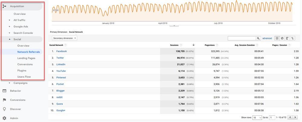 social media metrics referrals from social