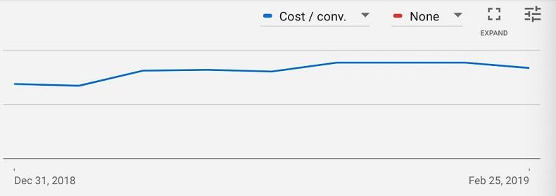 steady tracking Google Ads chart