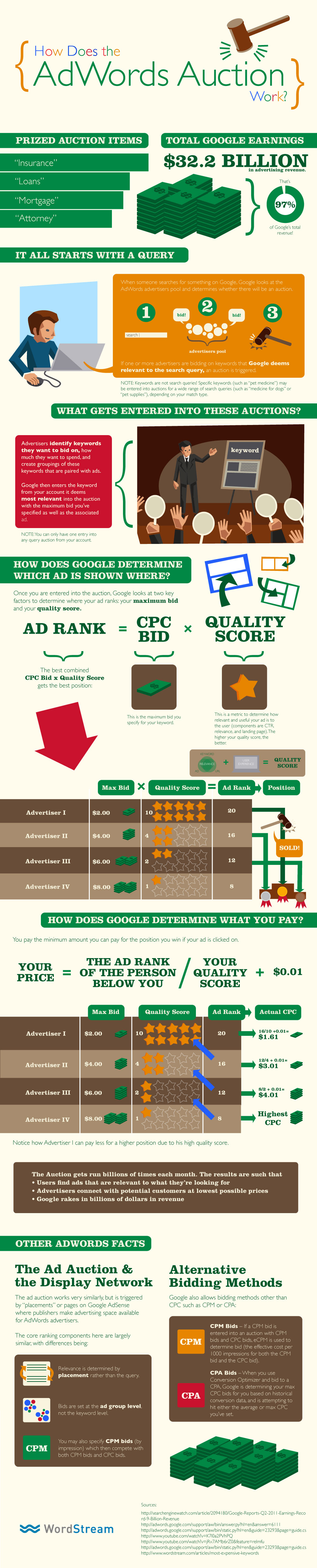 What Is Google AdWords? How the AdWords Auction Works - Infographic from WordStream