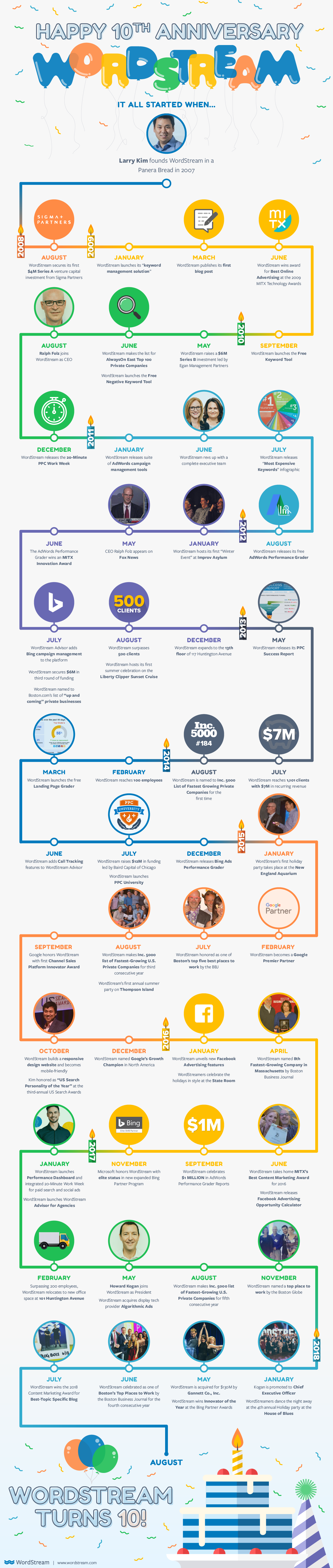 wordstream anniversary infographic