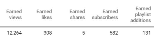 data-earned-metrics-youtube