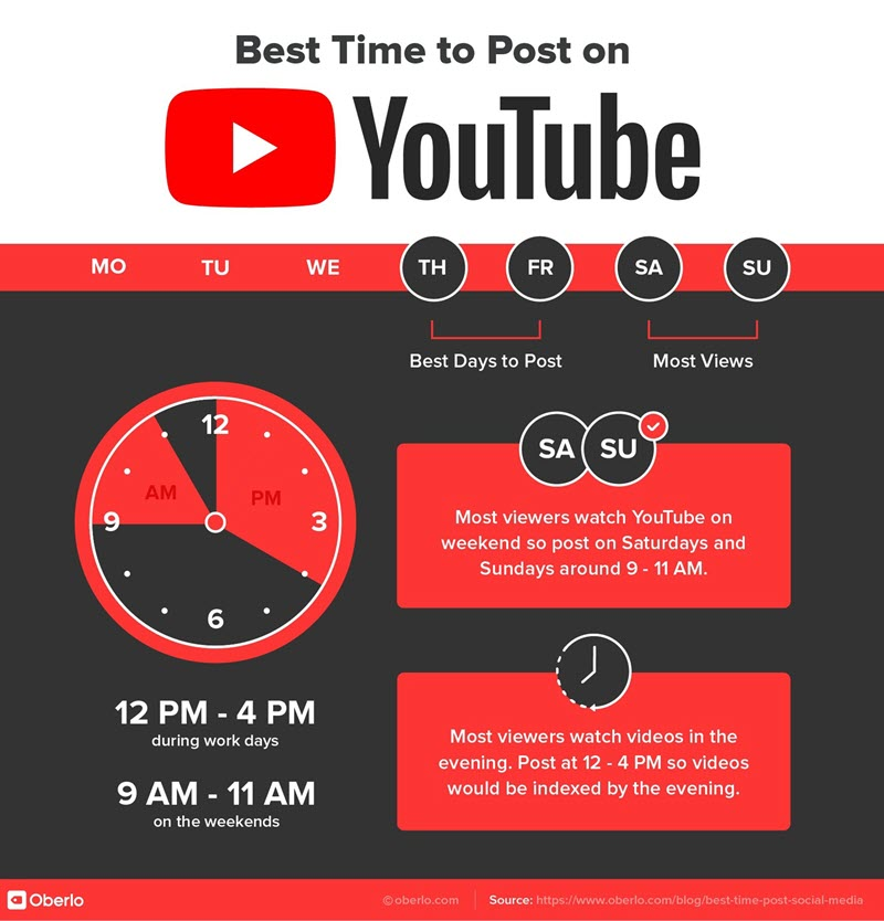 YouTube marketing best time to post