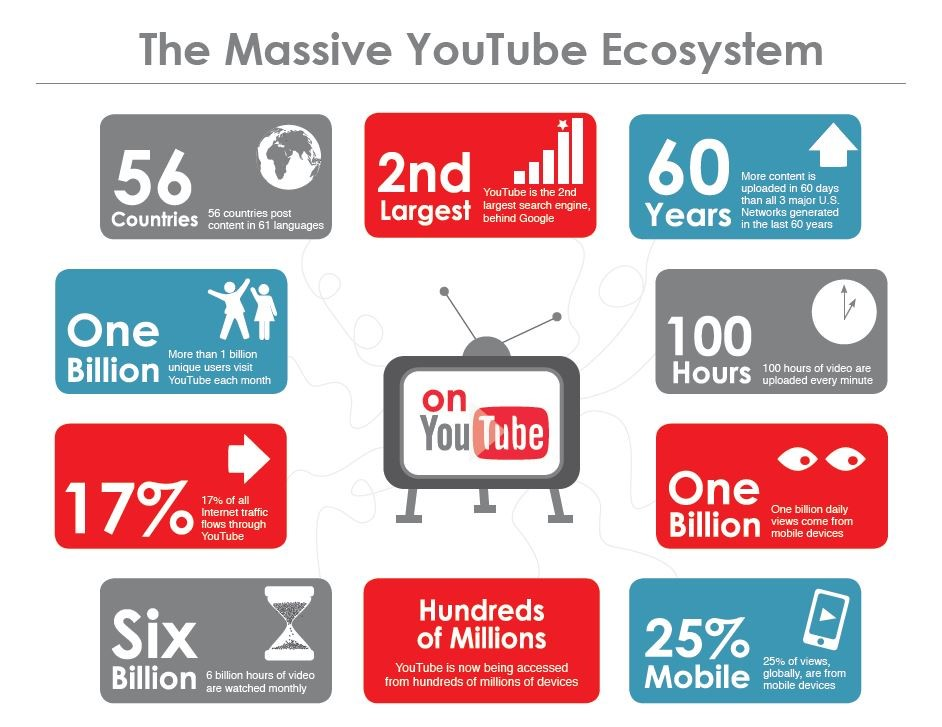 Youtube marketing ecosystem
