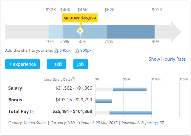 Median Social Media Marketing Salary
