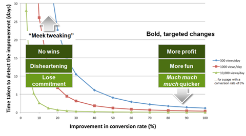 growth hacking for ppc
