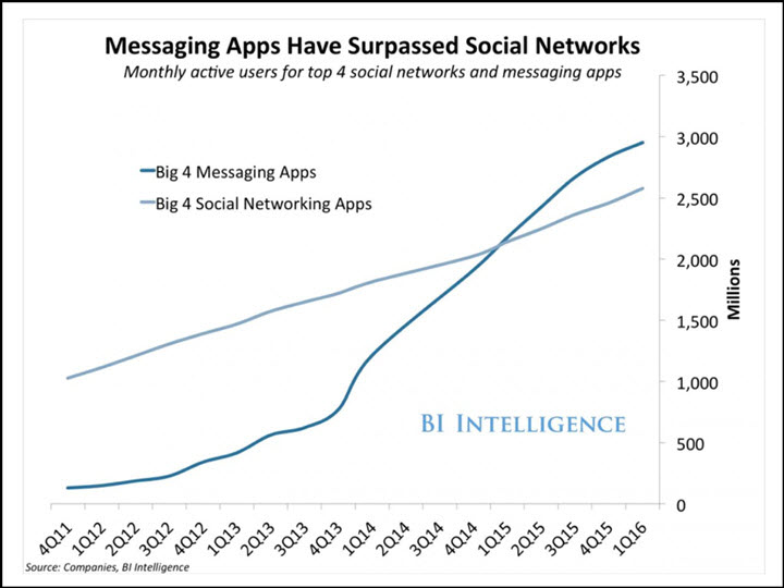 messaging app usage