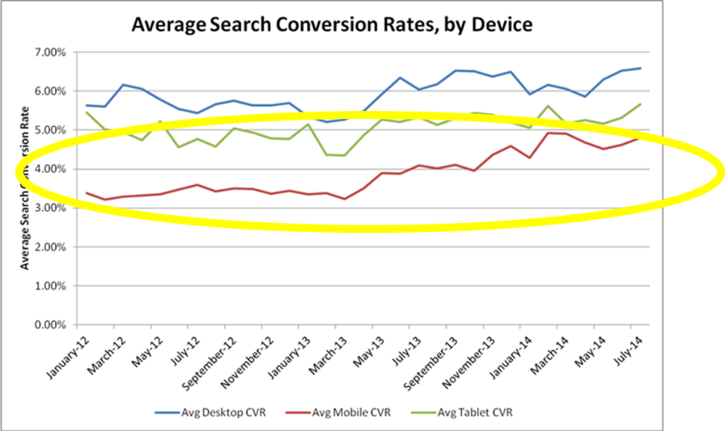 conversion rate by device