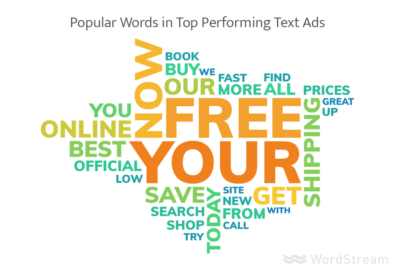most popular words in adwords text ads