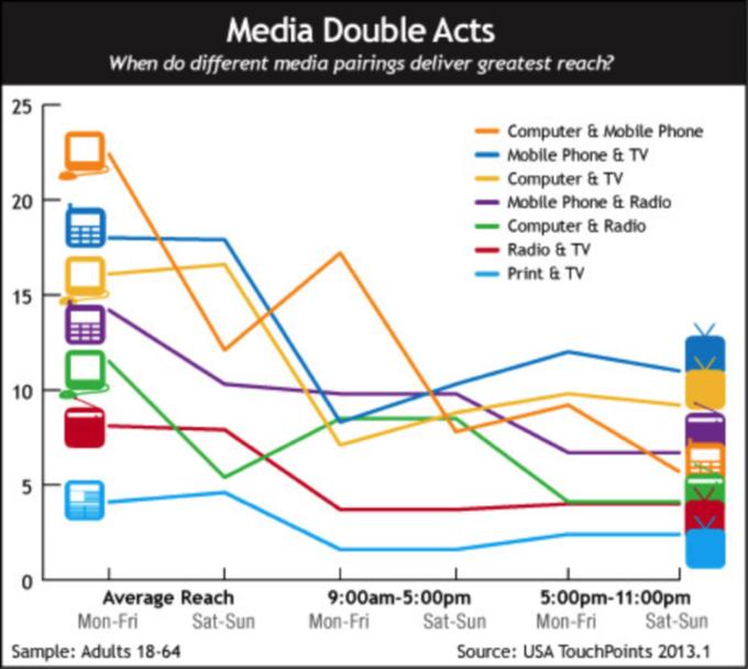 multi channel marketing graph
