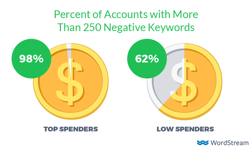 negative keywords in high budget adwords accounts