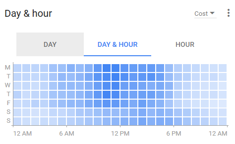 new adwords experience day and hour reporting