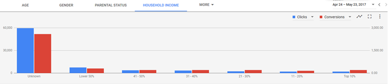 new adwords experience demographic targeting options