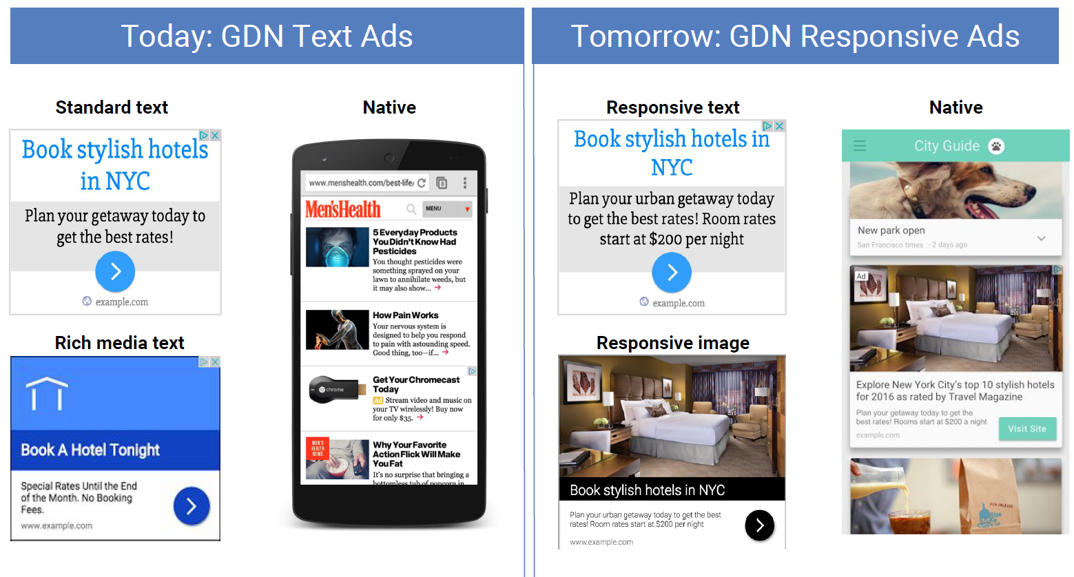 responsive ads on display network