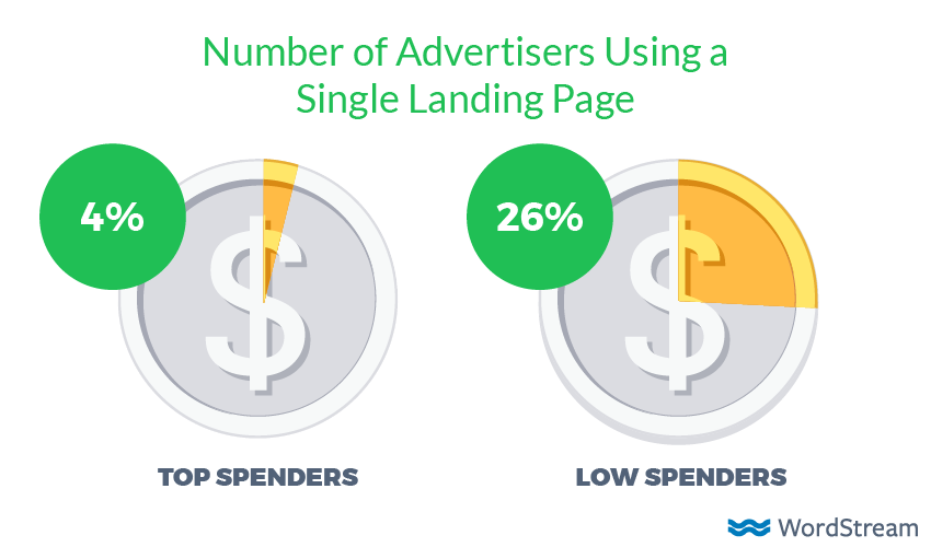 average number of adwords landing pages