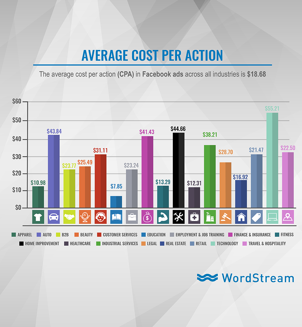Facebook ad costs cost per action graph
