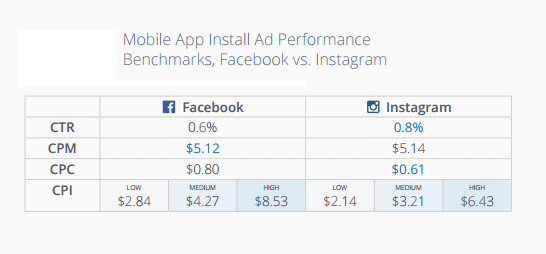 Online advertising costs Facebook vs. Instagram ad performance