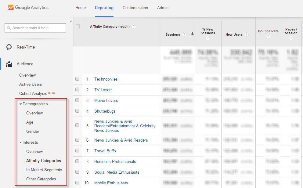 Online audiences Google Analytics