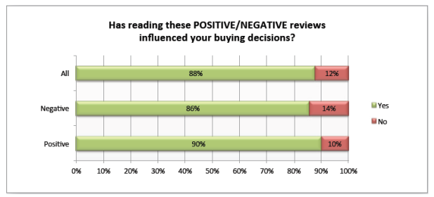 Influence of online reviews