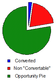 opportunity pie chart