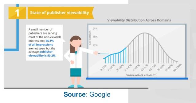 Paid social media remarketing visibility