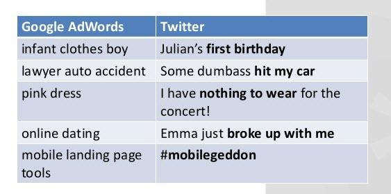 Paid social media Twitter keyword targeting