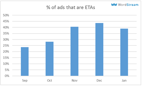 percentage of text ads that are eta