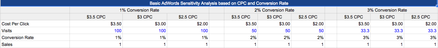 PPC budget CPC conversion rate comparison