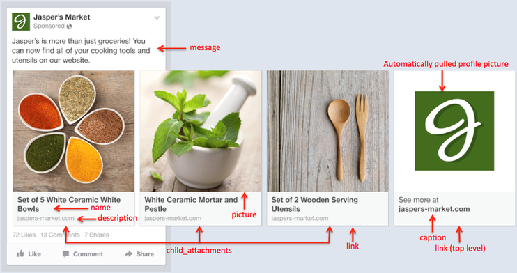 PPC budget Facebook Dynamic Products