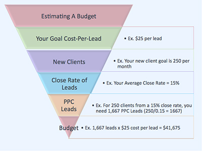 PPC Budget Funnel