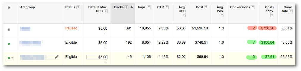 PPC budget lead conversion data