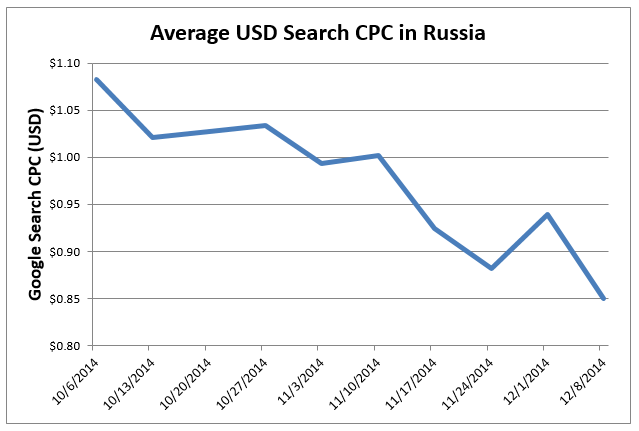 PPC in Russia average US dollar search CPC in Russia