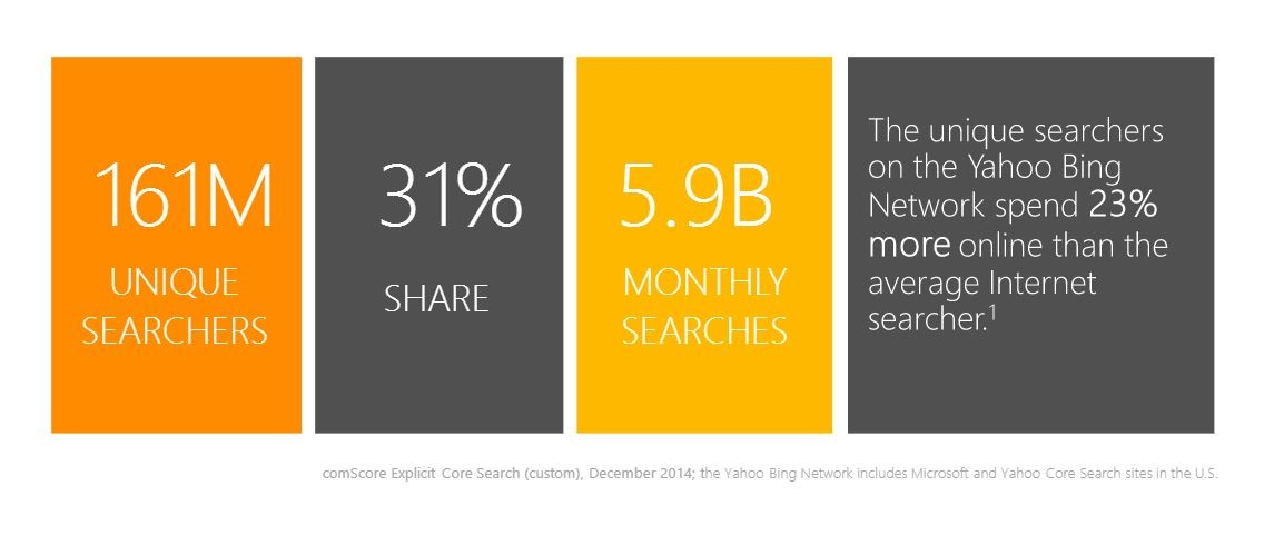 PPC predictions Bing market share
