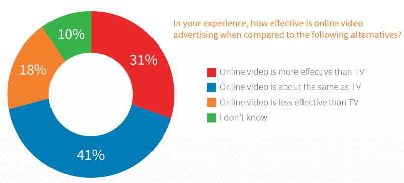 PPC trends effectiveness of online video