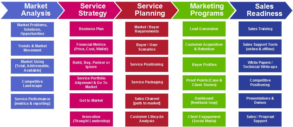 a description of the concepts of marketing and the marketing mix